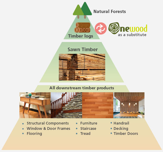 ONEWOOD is can be considered as composite timber or structural timber