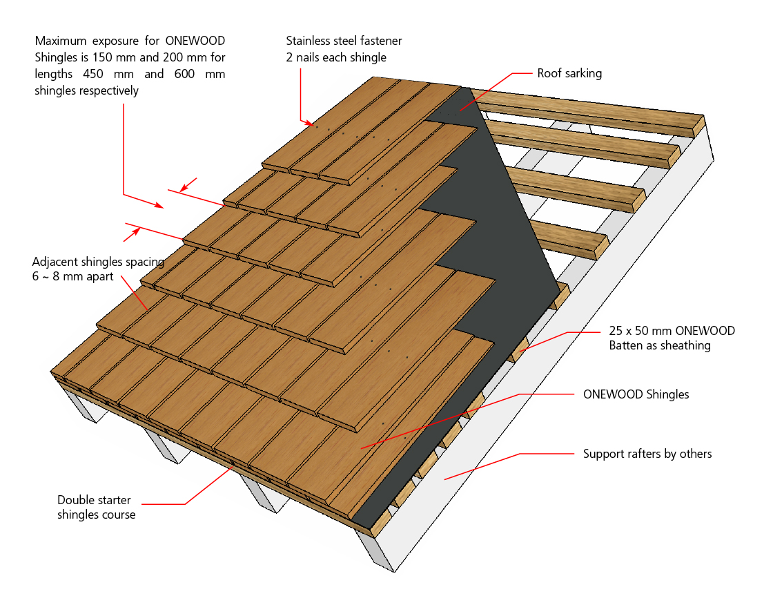 ONEWOOD Timber Shingles Application
